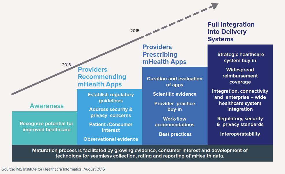 Trendances e-santé apps