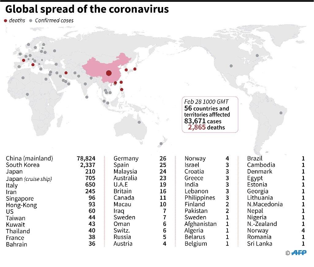 La propagation mondiale du coronavirus